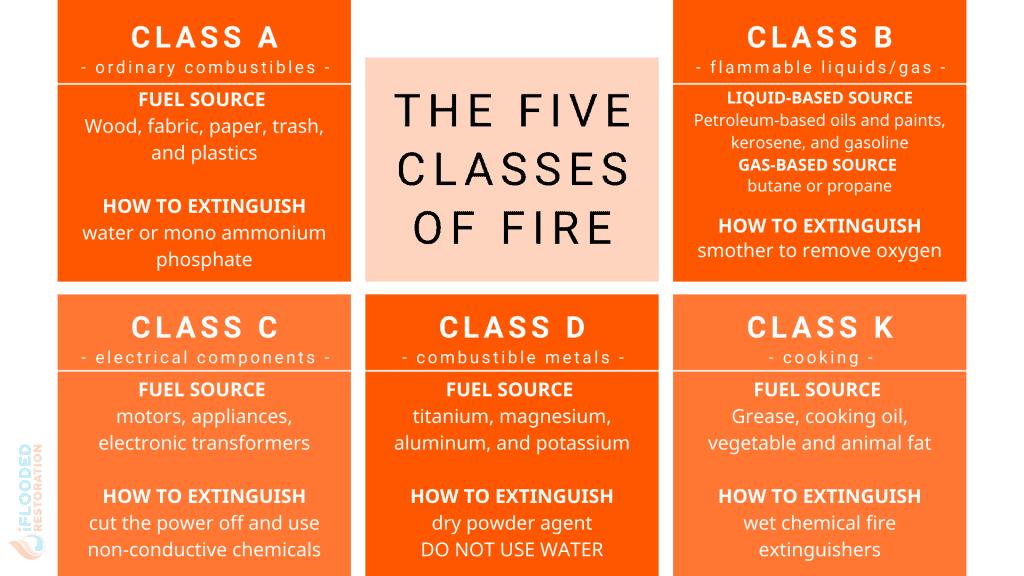 fire class