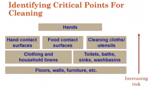 critical points for cleaning